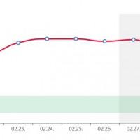 Morning blood sugar graph